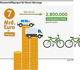 grafik_auto_diesel_Quelle_Umweltbundesamt